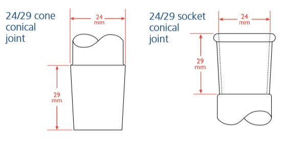 Conical Joints